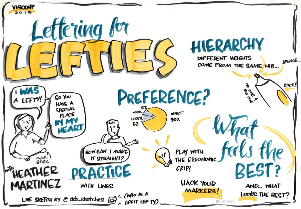 Graphic recording of a VisConf session – Lettering for Lefties